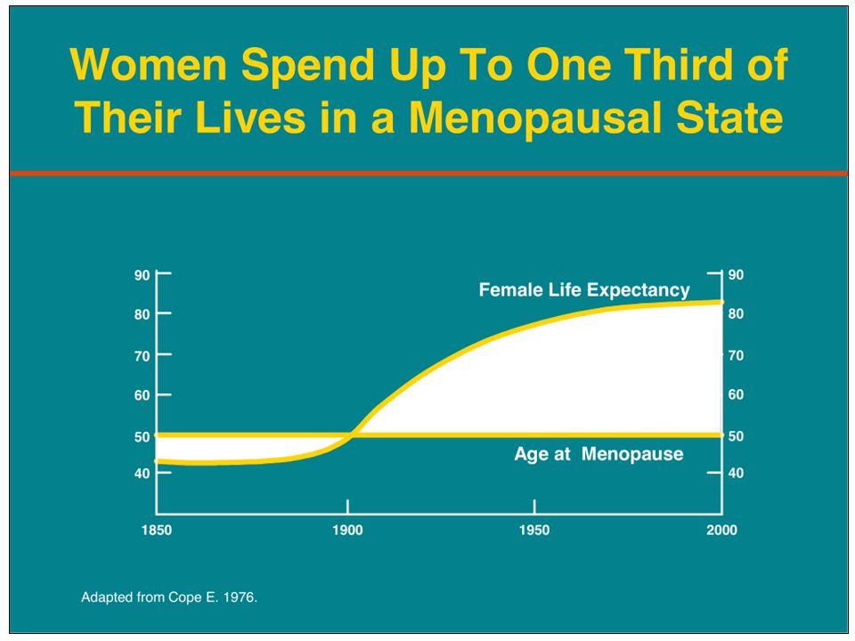 % of women HRT Kullanımını Engelleyen Faktörler