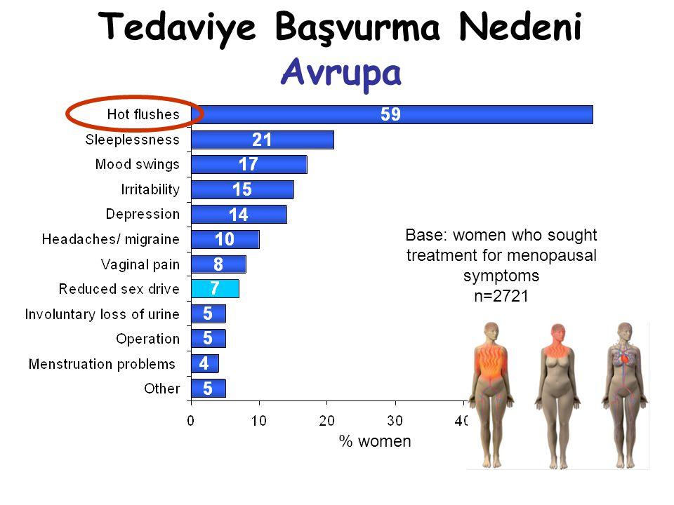 Tedaviye Başvurma Nedeni Avrupa Base: women who sought treatment for menopausal symptoms n=2721 % women