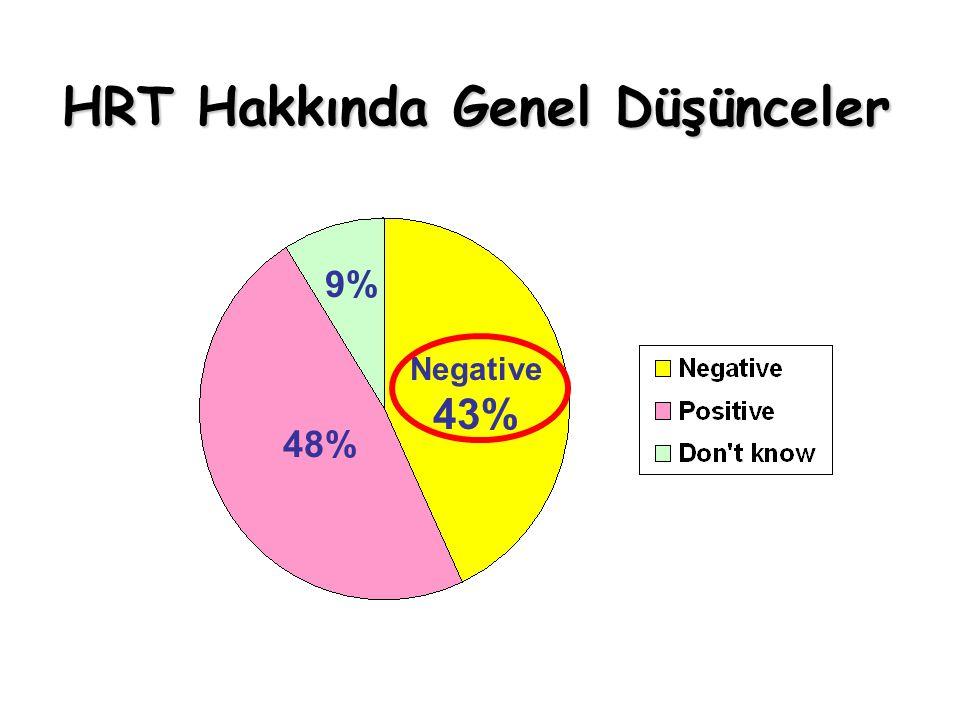 HRT Hakkında Genel Düşünceler 48% Negative 43% 9%