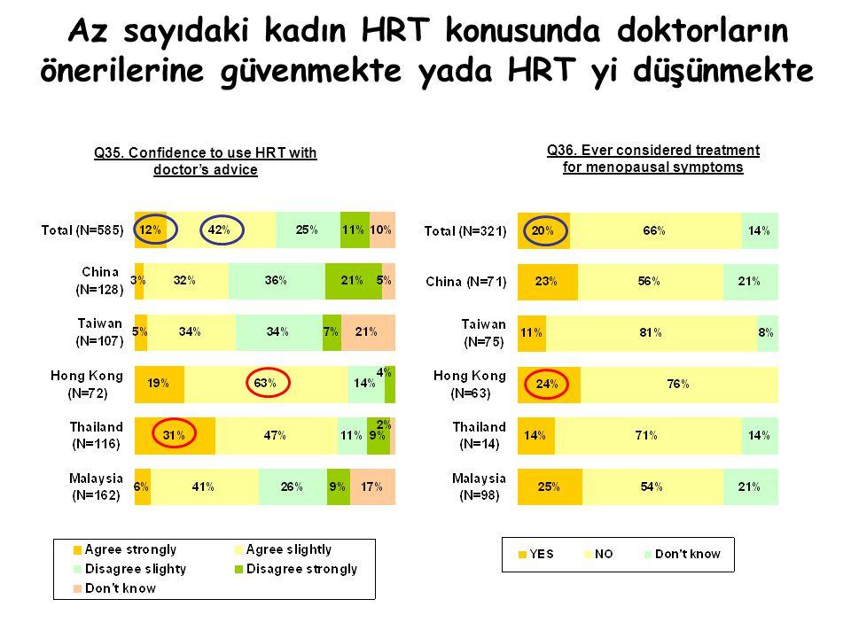 Az sayıdaki kadın HRT konusunda doktorların önerilerine güvenmekte yada HRT yi düşünmekte Q35. Confidence to use HRT with doctor's advice Q36. Ever co