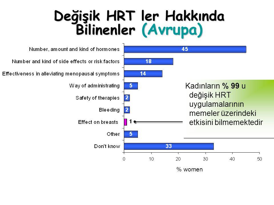 Değişik HRT ler Hakkında Bilinenler (Avrupa) % women Kadınların % 99 u değişik HRT uygulamalarının memeler üzerindeki etkisini bilmemektedir