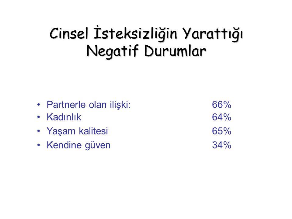 Partnerle olan ilişki: 66% Kadınlık64% Yaşam kalitesi65% Kendine güven34% Cinsel İsteksizliğin Yarattığı Negatif Durumlar