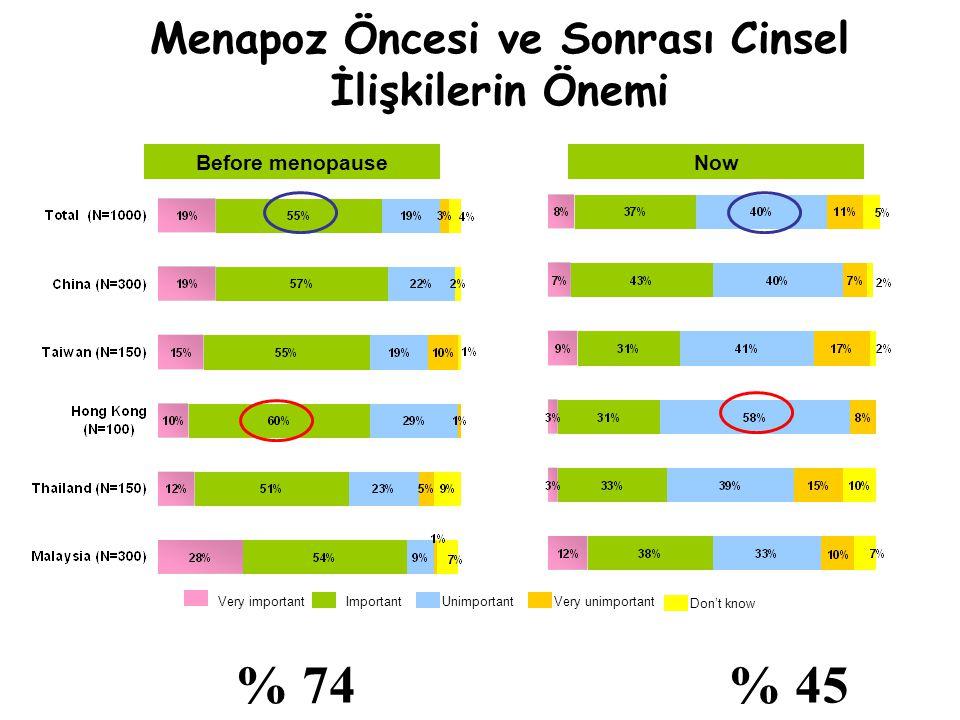 Menapoz Öncesi ve Sonrası Cinsel İlişkilerin Önemi Before menopauseNow Very importantImportantUnimportantVery unimportant Don't know % 74 % 45