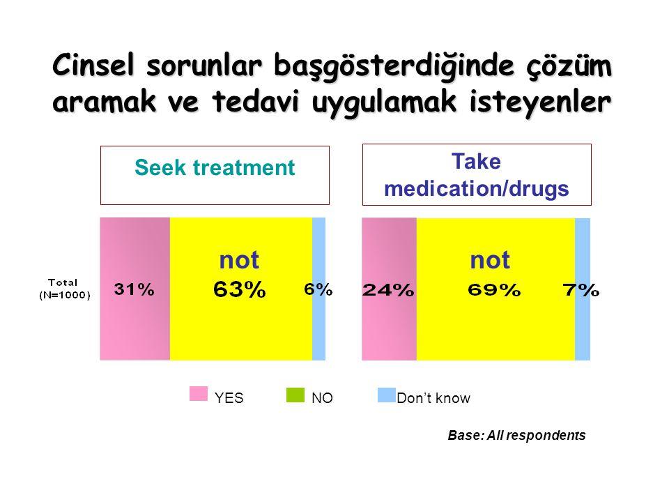 Base: All respondents Seek treatment Take medication/drugs Don't knowYESNO Cinsel sorunlar başgösterdiğinde çözüm aramak ve tedavi uygulamak isteyenle