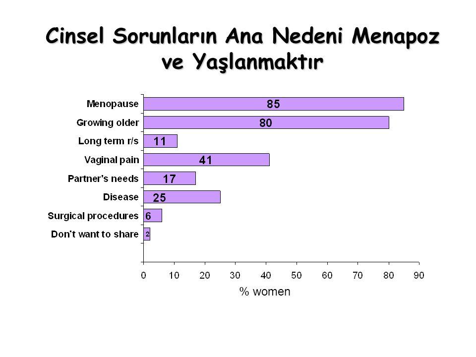 % women Cinsel Sorunların Ana Nedeni Menapoz ve Yaşlanmaktır