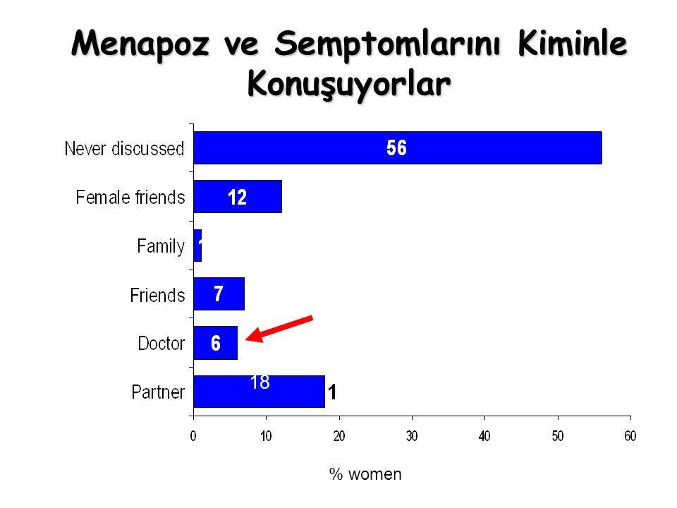% women Menapoz ve Semptomlarını Kiminle Konuşuyorlar 18