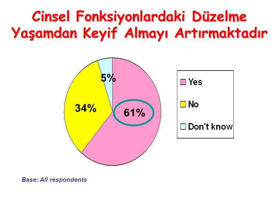 Cinsel Fonksiyonlardaki Düzelme Yaşamdan Keyif Almayı Artırmaktadır 61% 34% 5% Base: All respondents