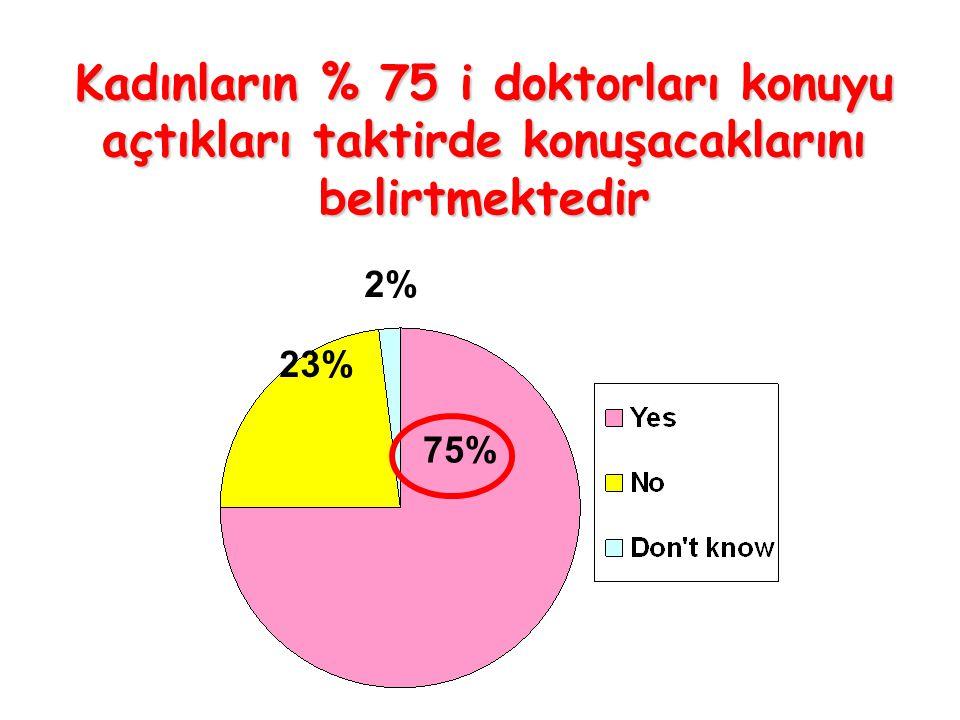 Kadınların % 75 i doktorları konuyu açtıkları taktirde konuşacaklarını belirtmektedir 75% 23% 2%