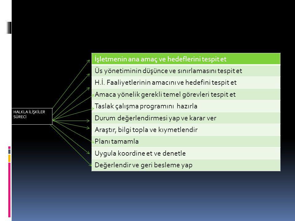 İşletmenin ana amaç ve hedeflerini tespit et Üs yönetiminin düşünce ve sınırlamasını tespit et H.İ. Faaliyetlerinin amacını ve hedefini tespit et Amac