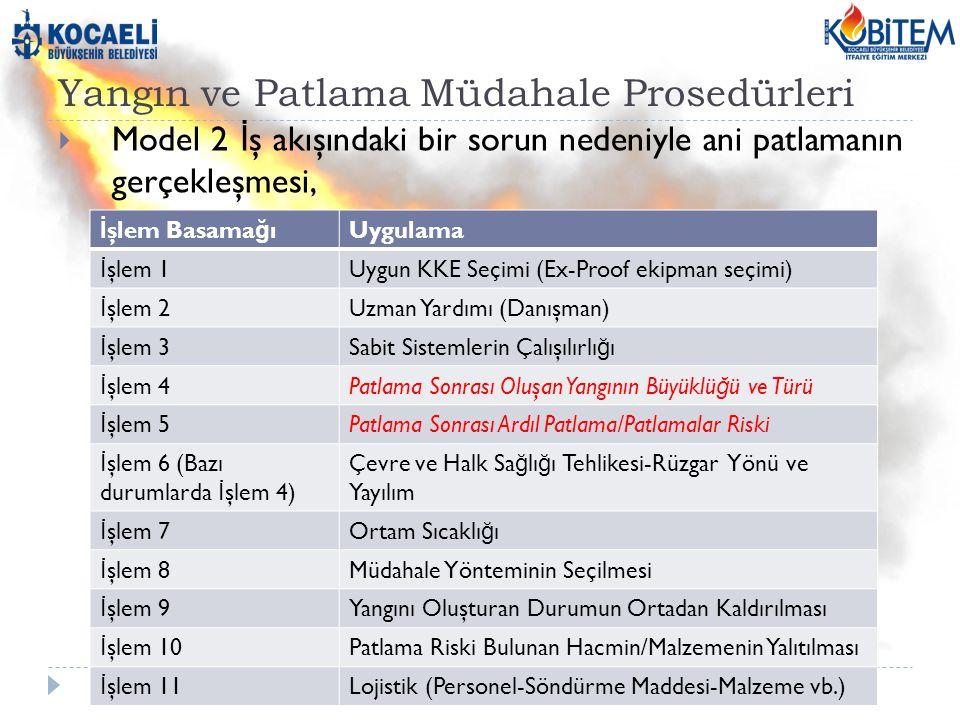 Yangın ve Patlama Müdahale Prosedürleri  Model 2 İ ş akışındaki bir sorun nedeniyle ani patlamanın gerçekleşmesi, İ şlem Basama ğ ıUygulama İ şlem 1Uygun KKE Seçimi (Ex-Proof ekipman seçimi) İ şlem 2Uzman Yardımı (Danışman) İ şlem 3Sabit Sistemlerin Çalışılırlı ğ ı İ şlem 4Patlama Sonrası Oluşan Yangının Büyüklü ğ ü ve Türü İ şlem 5Patlama Sonrası Ardıl Patlama/Patlamalar Riski İ şlem 6 (Bazı durumlarda İ şlem 4) Çevre ve Halk Sa ğ lı ğ ı Tehlikesi-Rüzgar Yönü ve Yayılım İ şlem 7Ortam Sıcaklı ğ ı İ şlem 8Müdahale Yönteminin Seçilmesi İ şlem 9Yangını Oluşturan Durumun Ortadan Kaldırılması İ şlem 10Patlama Riski Bulunan Hacmin/Malzemenin Yalıtılması İ şlem 11Lojistik (Personel-Söndürme Maddesi-Malzeme vb.)