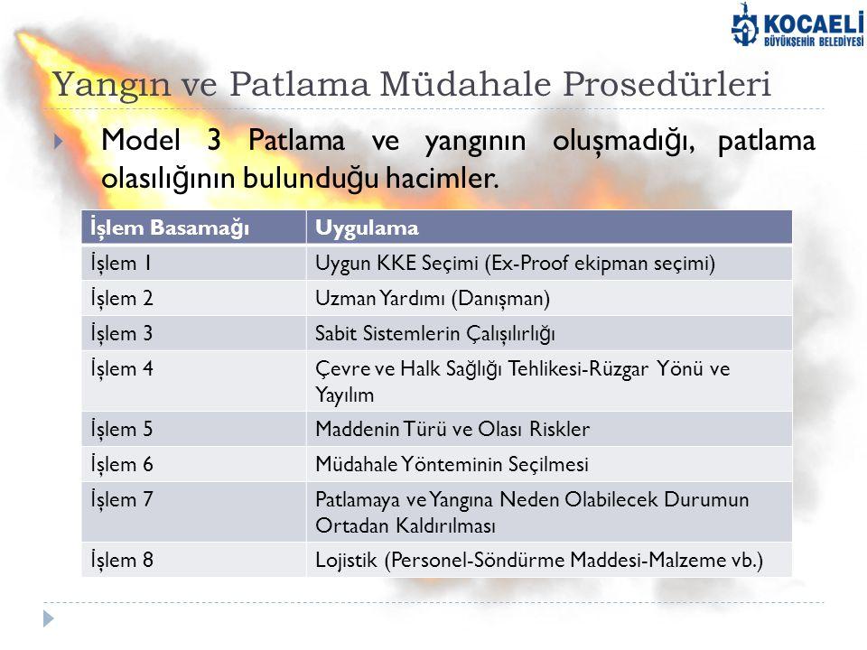 Yangın ve Patlama Müdahale Prosedürleri  Model 3 Patlama ve yangının oluşmadı ğ ı, patlama olasılı ğ ının bulundu ğ u hacimler. İ şlem Basama ğ ıUygu