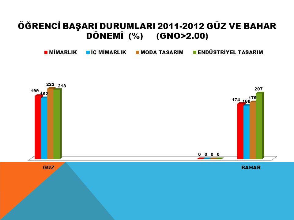 ÖĞRENCİ BAŞARI DURUMLARI 2011-2012 GÜZ VE BAHAR DÖNEMİ (%) (GNO>2.00)