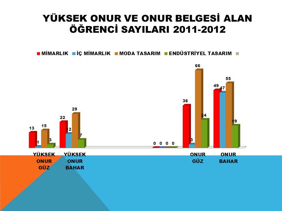 YÜKSEK ONUR VE ONUR BELGESİ ALAN ÖĞRENCİ SAYILARI 2011-2012
