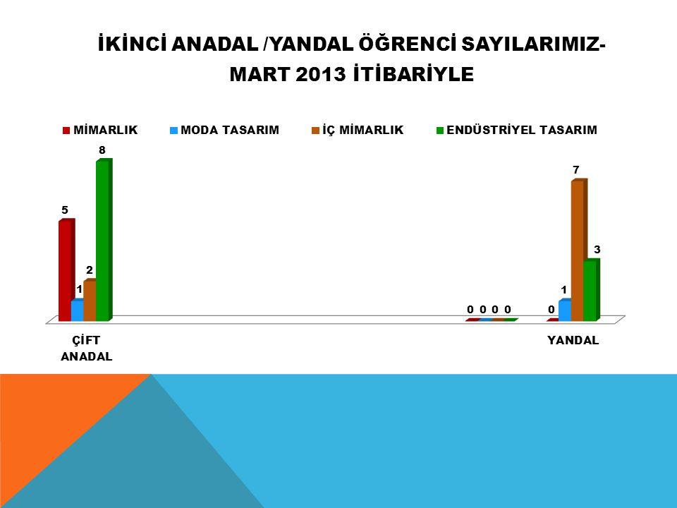 İKİNCİ ANADAL /YANDAL ÖĞRENCİ SAYILARIMIZ- MART 2013 İTİBARİYLE
