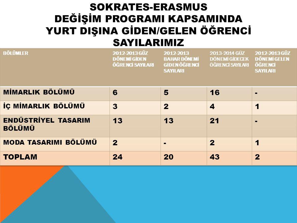 SOKRATES-ERASMUS DEĞİŞİM PROGRAMI KAPSAMINDA YURT DIŞINA GİDEN/GELEN ÖĞRENCİ SAYILARIMIZ