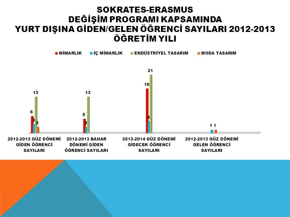 SOKRATES-ERASMUS DEĞİŞİM PROGRAMI KAPSAMINDA YURT DIŞINA GİDEN/GELEN ÖĞRENCİ SAYILARI 2012-2013 ÖĞRETİM YILI