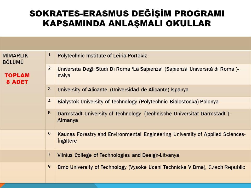 SOKRATES-ERASMUS DEĞİŞİM PROGRAMI KAPSAMINDA ANLAŞMALI OKULLAR
