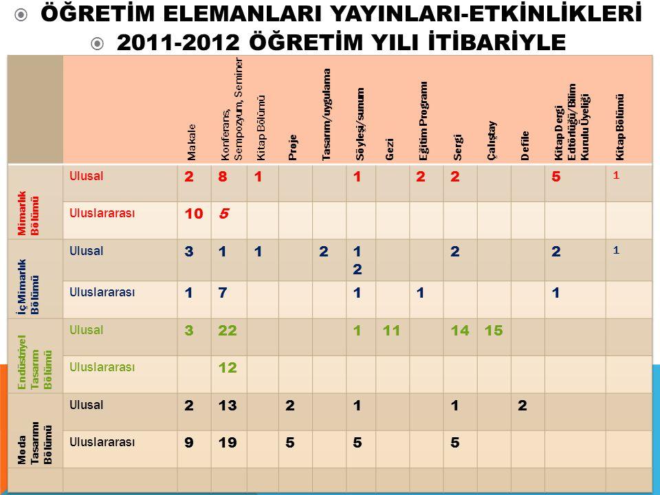  ÖĞRETİM ELEMANLARI YAYINLARI-ETKİNLİKLERİ  2011-2012 ÖĞRETİM YILI İTİBARİYLE