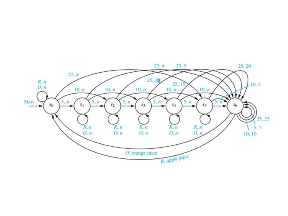 Örnek S={s 0, s 1, s 2, s 3 } I={0, 1} F={s 0, s 3 } f=