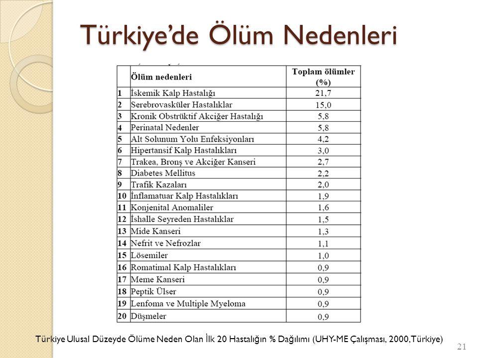 Türkiye'de Ölüm Nedenleri 21 Türkiye Ulusal Düzeyde Ölüme Neden Olan İ lk 20 Hastalı ğ ın % Da ğ ılımı (UHY-ME Çalışması, 2000, Türkiye)