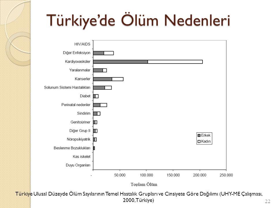 Türkiye'de Ölüm Nedenleri 22 Türkiye Ulusal Düzeyde Ölüm Sayılarının Temel Hastalık Grupları ve Cinsiyete Göre Da ğ ılımı (UHY-ME Çalışması, 2000,Türk
