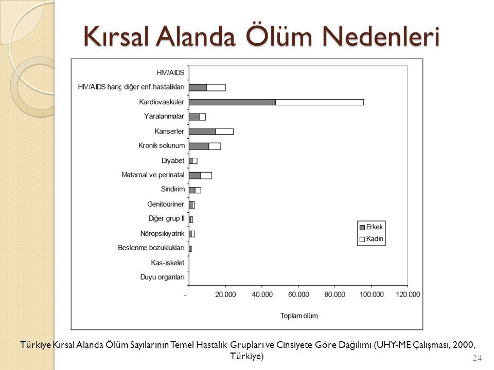 Kırsal Alanda Ölüm Nedenleri 24 Türkiye Kırsal Alanda Ölüm Sayılarının Temel Hastalık Grupları ve Cinsiyete Göre Da ğ ılımı (UHY-ME Çalışması, 2000, T