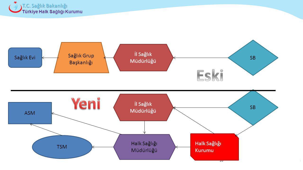 Çocuk ve Ergen Sağlığı Daire Başkanlığı Türkiye Halk Sağlığı Kurumu T.C. Sağlık Bakanlığı 16 Sağlık Evi İl Sağlık Müdürlüğü Sağlık Grup Başkanlığı SB