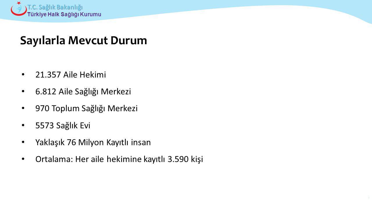 Çocuk ve Ergen Sağlığı Daire Başkanlığı Türkiye Halk Sağlığı Kurumu T.C. Sağlık Bakanlığı 21.357 Aile Hekimi 6.812 Aile Sağlığı Merkezi 970 Toplum Sağ