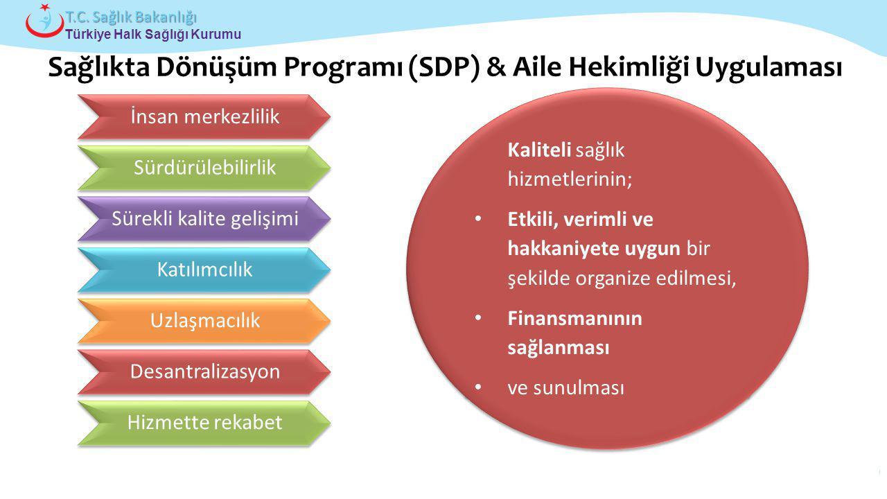 Çocuk ve Ergen Sağlığı Daire Başkanlığı Türkiye Halk Sağlığı Kurumu T.C. Sağlık Bakanlığı Kaliteli sağlık hizmetlerinin; Etkili, verimli ve hakkaniyet