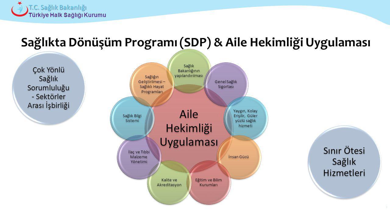 Çocuk ve Ergen Sağlığı Daire Başkanlığı Türkiye Halk Sağlığı Kurumu T.C. Sağlık Bakanlığı Çok Yönlü Sağlık Sorumluluğu - Sektörler Arası İşbirliği Sın