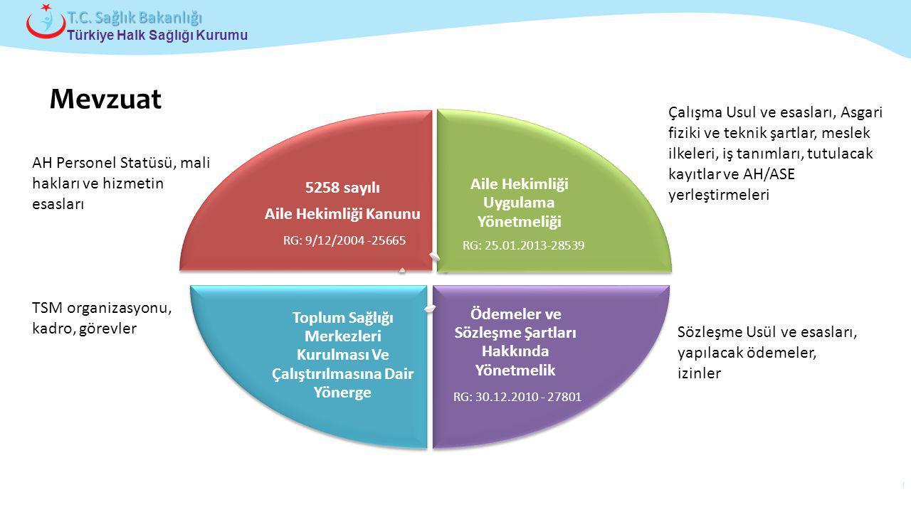 Çocuk ve Ergen Sağlığı Daire Başkanlığı Türkiye Halk Sağlığı Kurumu T.C. Sağlık Bakanlığı AH Personel Statüsü, mali hakları ve hizmetin esasları Çalış