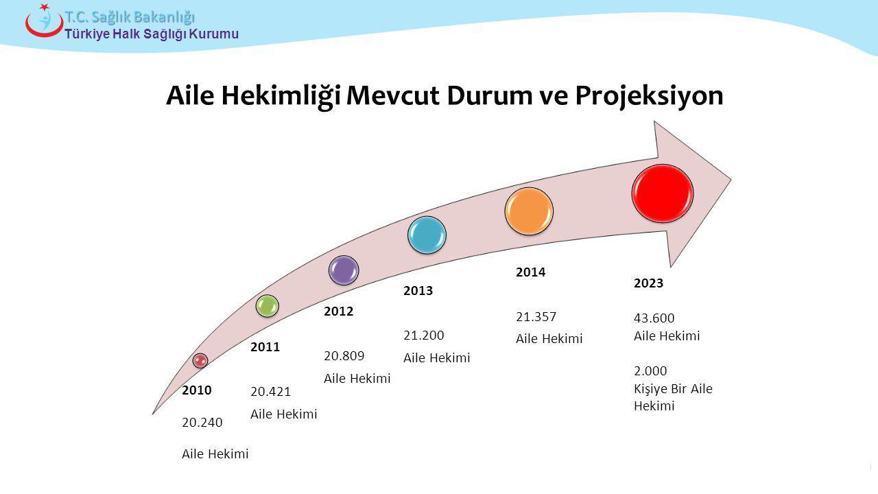 Çocuk ve Ergen Sağlığı Daire Başkanlığı Türkiye Halk Sağlığı Kurumu T.C. Sağlık Bakanlığı Aile Hekimliği Mevcut Durum ve Projeksiyon 2010 20.240 Aile
