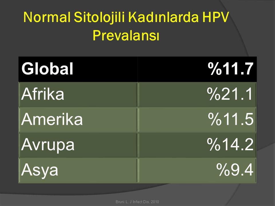 Normal Sitolojili Kadınlarda HPV Prevalansı Global%11.7 Afrika%21.1 Amerika%11.5 Avrupa%14.2 Asya%9.4 Bruni L, J Infect Dis, 2010