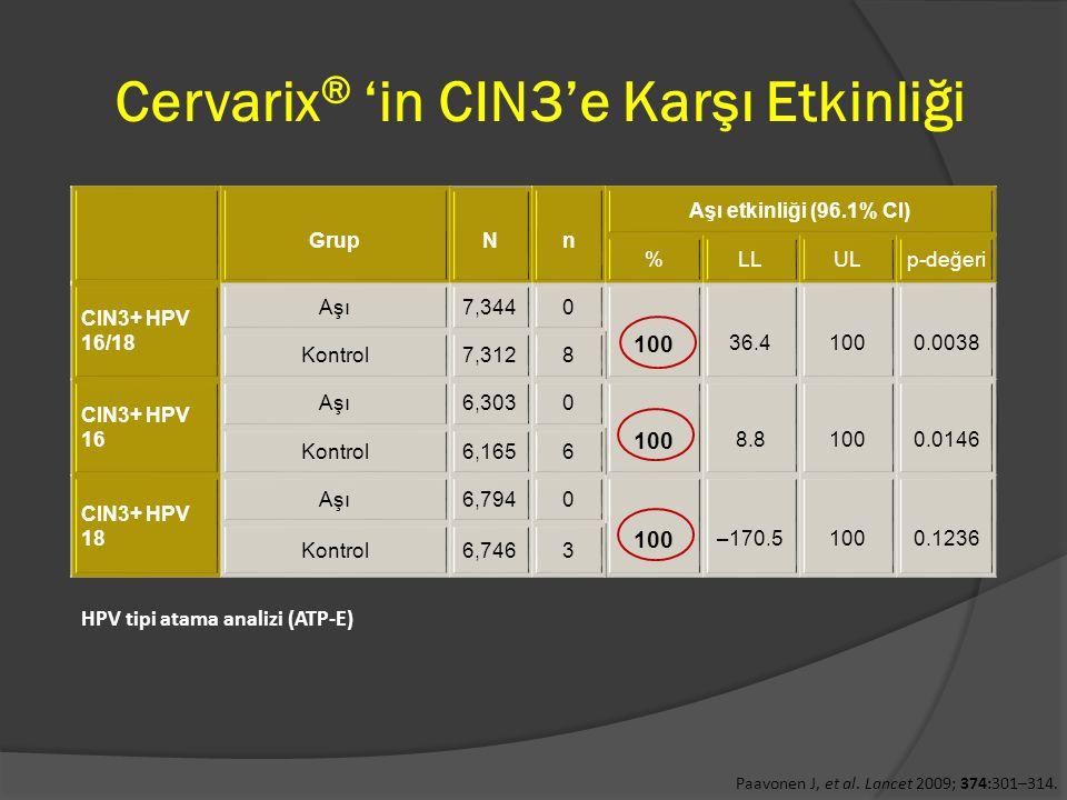Cervarix ® 'in CIN3'e Karşı Etkinliği GrupNn Aşı etkinliği (96.1% CI) %LLULp-değeri CIN3+ HPV 16/18 Aşı7,3440 100 36.41000.0038 Kontrol7,3128 CIN3+ HP
