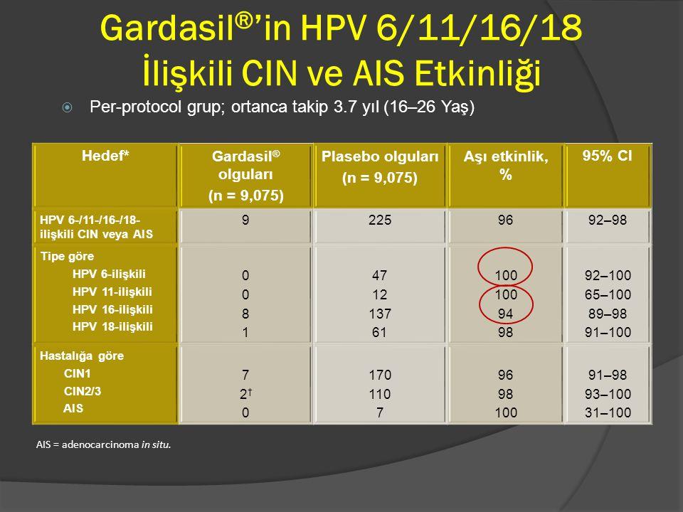Gardasil ® 'in HPV 6/11/16/18 İlişkili CIN ve AIS Etkinliği  Per-protocol grup; ortanca takip 3.7 yıl (16–26 Yaş) Hedef*Gardasil ® olguları (n = 9,07