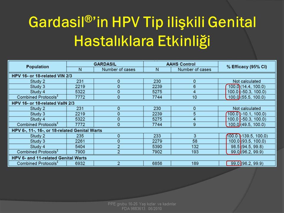 Gardasil ® 'in HPV Tip ilişkili Genital Hastalıklara Etkinliği PPE grubu 16-26 Yaş kızlar ve kadınlar FDA 9883613, 06/2010