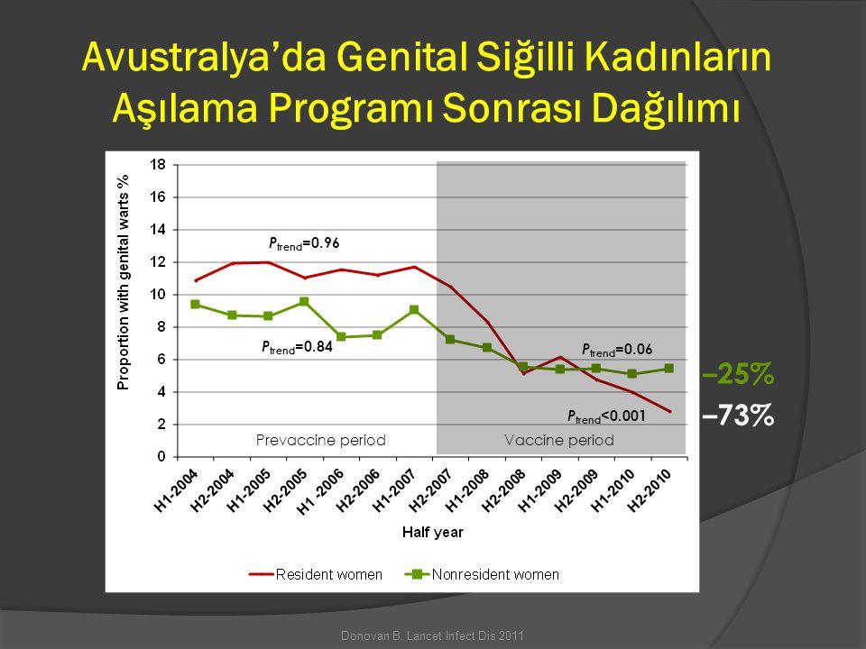 Avustralya'da Genital Siğilli Kadınların Aşılama Programı Sonrası Dağılımı –25% –73% P trend <0.001 P trend =0.96 P trend =0.84 P trend =0.06 Vaccine