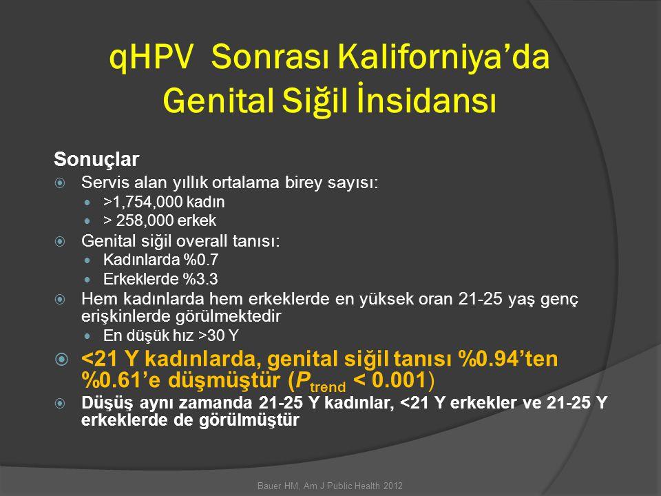 qHPV Sonrası Kaliforniya'da Genital Siğil İnsidansı Bauer HM, Am J Public Health 2012 Sonuçlar  Servis alan yıllık ortalama birey sayısı: >1,754,000