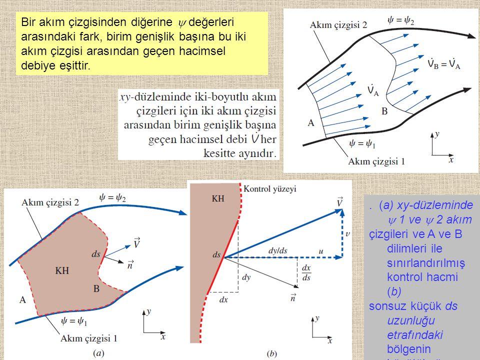 23 Bir akım çizgisinden diğerine  değerleri arasındaki fark, birim genişlik başına bu iki akım çizgisi arasından geçen hacimsel debiye eşittir.. (a)