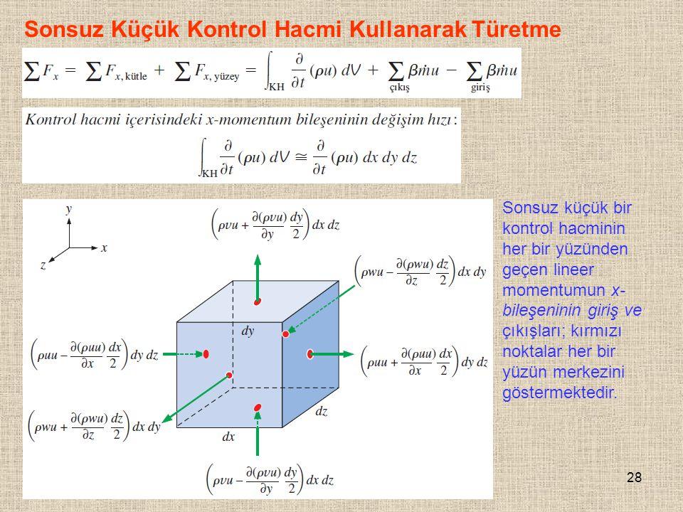28 Sonsuz Küçük Kontrol Hacmi Kullanarak Türetme Sonsuz küçük bir kontrol hacminin her bir yüzünden geçen lineer momentumun x- bileşeninin giriş ve çı