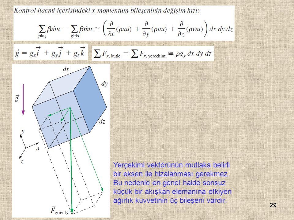29 Yerçekimi vektörünün mutlaka belirli bir eksen ile hizalanması gerekmez. Bu nedenle en genel halde sonsuz küçük bir akışkan elemanına etkiyen ağırl