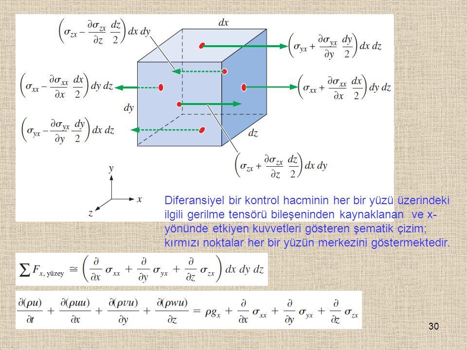 30 Diferansiyel bir kontrol hacminin her bir yüzü üzerindeki ilgili gerilme tensörü bileşeninden kaynaklanan ve x- yönünde etkiyen kuvvetleri gösteren