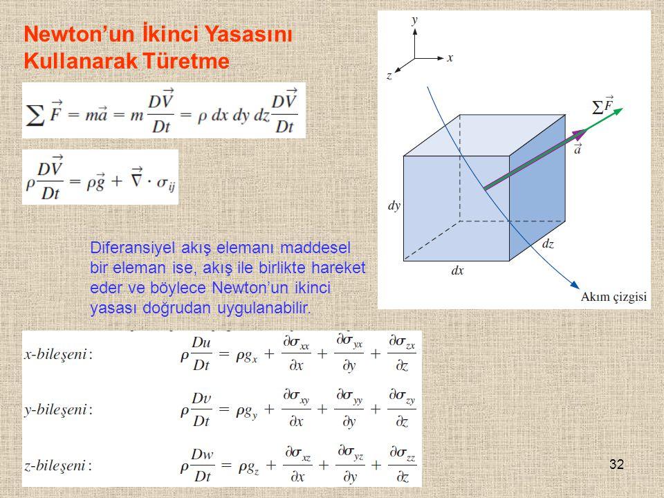 32 Newton'un İkinci Yasasını Kullanarak Türetme Diferansiyel akış elemanı maddesel bir eleman ise, akış ile birlikte hareket eder ve böylece Newton'un