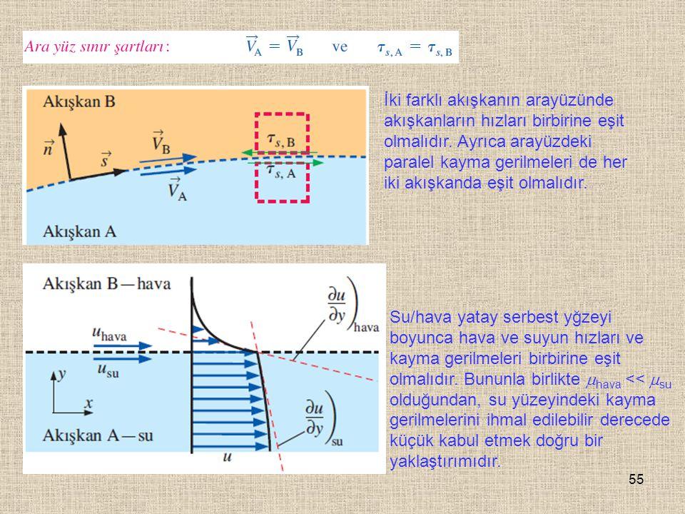 55 İki farklı akışkanın arayüzünde akışkanların hızları birbirine eşit olmalıdır. Ayrıca arayüzdeki paralel kayma gerilmeleri de her iki akışkanda eşi