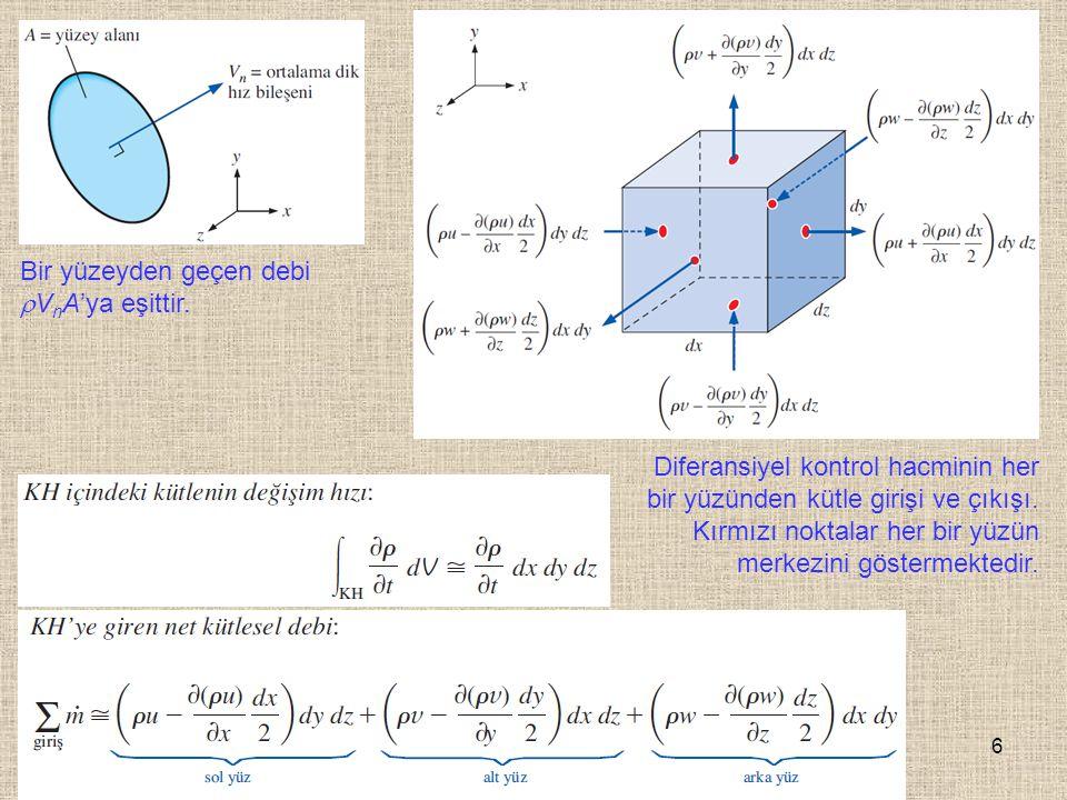 6 Bir yüzeyden geçen debi  V n A'ya eşittir. Diferansiyel kontrol hacminin her bir yüzünden kütle girişi ve çıkışı. Kırmızı noktalar her bir yüzün me