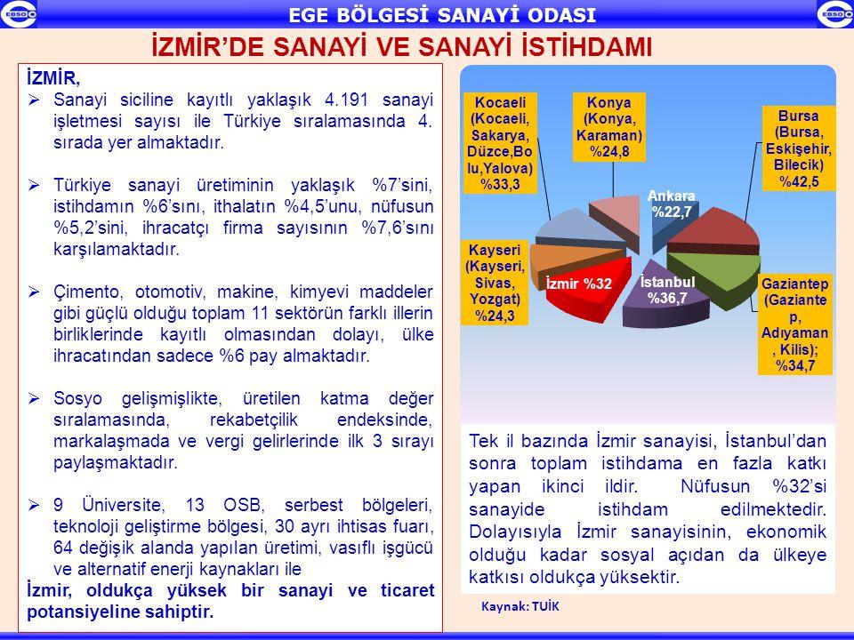 İZMİR'DE SANAYİ VE SANAYİ İSTİHDAMI Tek il bazında İzmir sanayisi, İstanbul'dan sonra toplam istihdama en fazla katkı yapan ikinci ildir. Nüfusun %32'