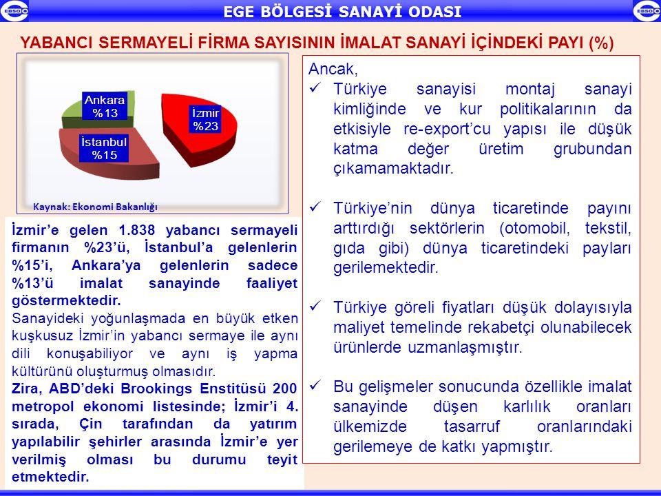 İzmir'e gelen 1.838 yabancı sermayeli firmanın %23'ü, İstanbul'a gelenlerin %15'i, Ankara'ya gelenlerin sadece %13'ü imalat sanayinde faaliyet gösterm