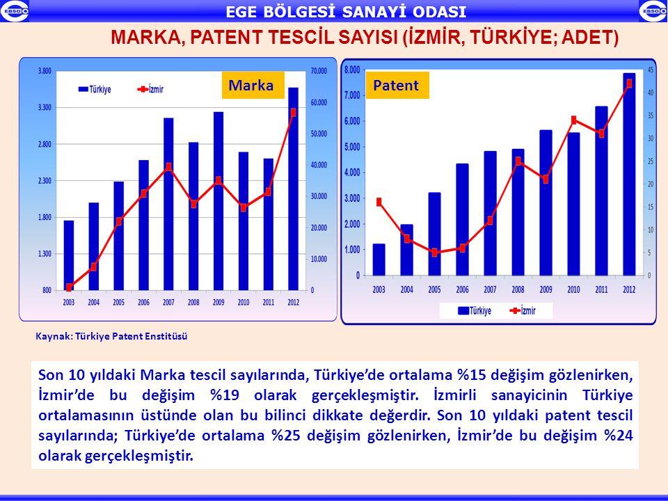 Son 10 yıldaki Marka tescil sayılarında, Türkiye'de ortalama %15 değişim gözlenirken, İzmir'de bu değişim %19 olarak gerçekleşmiştir. İzmirli sanayici