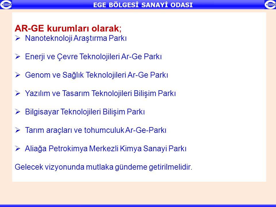 TEŞVİKLİ YATIRIMLARDA SON 10 YILDA İLLERİN PAYI (%) Son 10 yılda teşvikli yatırımlarda İzmir'in payı %5 olarak görülmektedir.