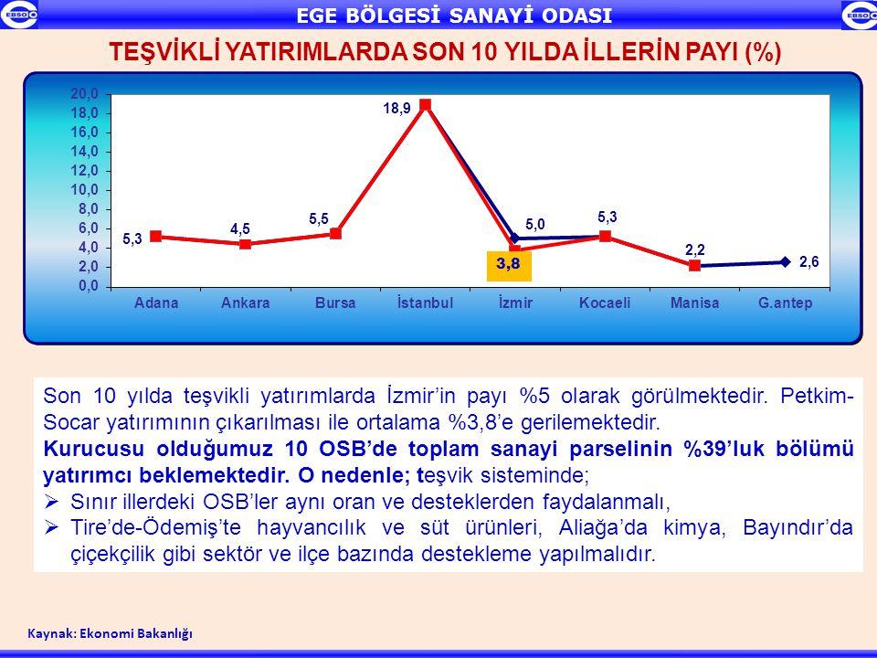 TEŞVİKLİ YATIRIMLARDA SON 10 YILDA İLLERİN PAYI (%) Son 10 yılda teşvikli yatırımlarda İzmir'in payı %5 olarak görülmektedir. Petkim- Socar yatırımını